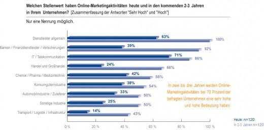 Internetmarketing: immer mehr Firmen erkennen die Bedeutung